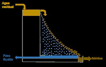 Esquema de funcionamiento de los tamices estáticos