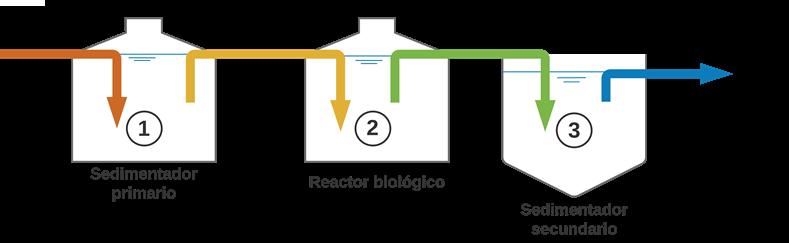 Esquema de una planta de tratamiento miniPTAR con 3 tanques - sedimentador primario, reactor biológico y sedimentador secundario