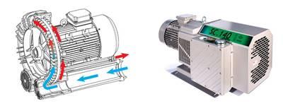 Soplador regenerativo y de lóbulos o paletas rotativas